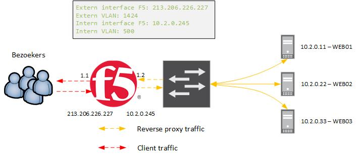 BLOG Load balancing met F5